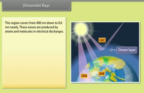 Electromagnetic Waves: Ultraviolet Rays