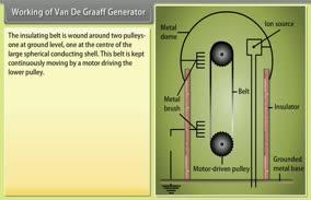 Electrostatic Potential and Capacitance-II: Working of Van De Graaff Generator
