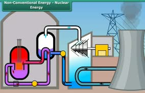 Power Resources: Non-Conventional Energy-Nuclear Energy