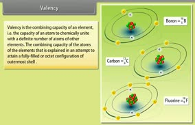 Structure of the Atom: Valency